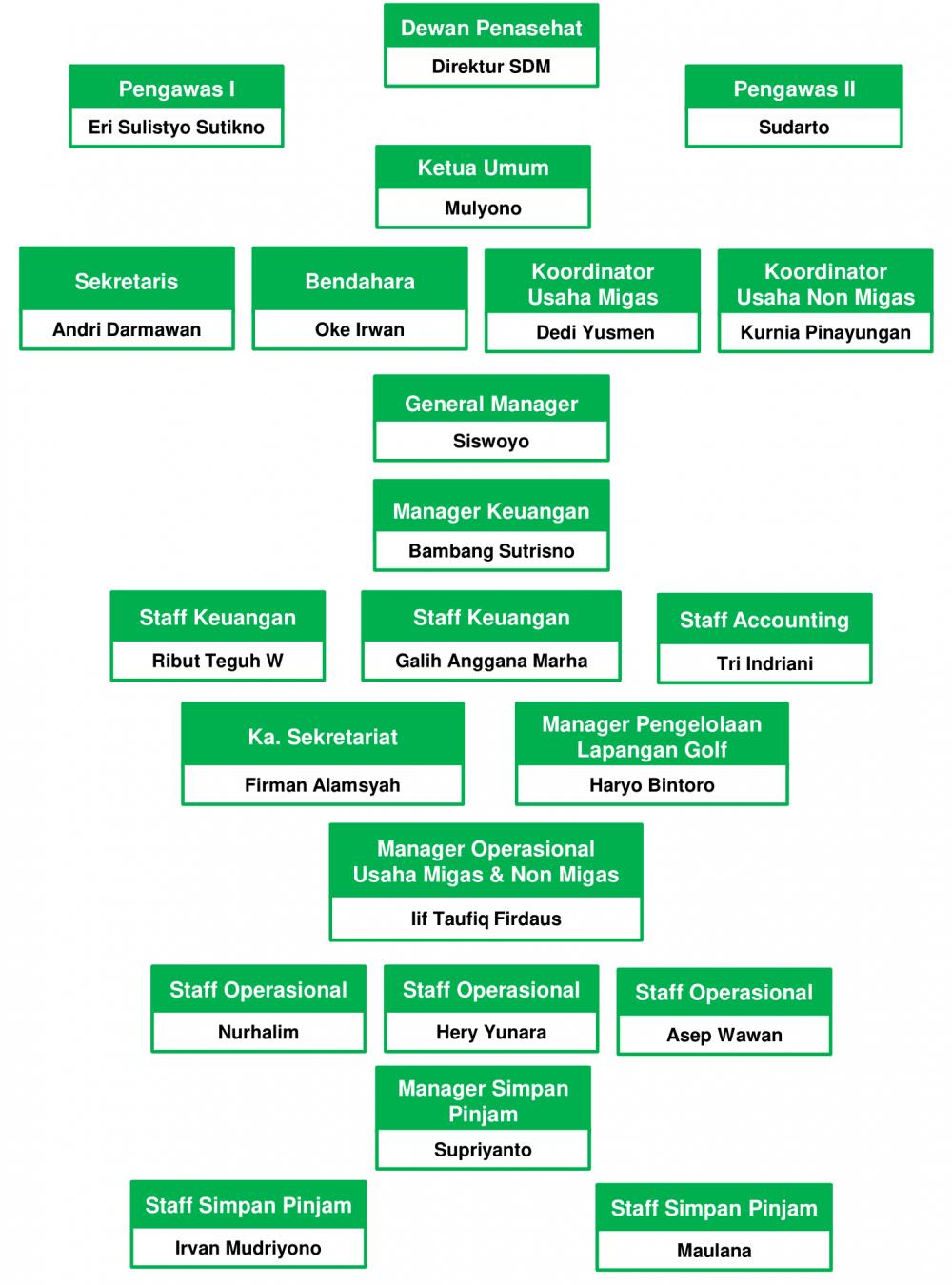 SimpleHighSchoolOrganizationalChart (1)